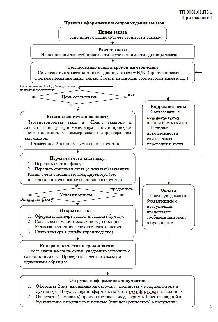 Должностные инструкции технолога полиграфии